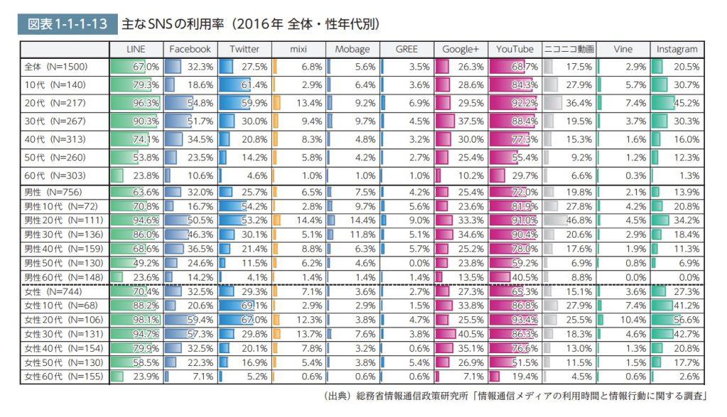 年代・性別SNS利用率2016年
